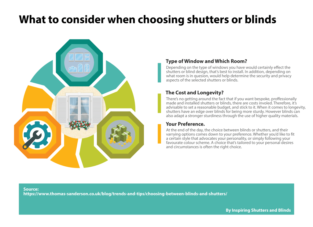 Choosing shutters or blinds